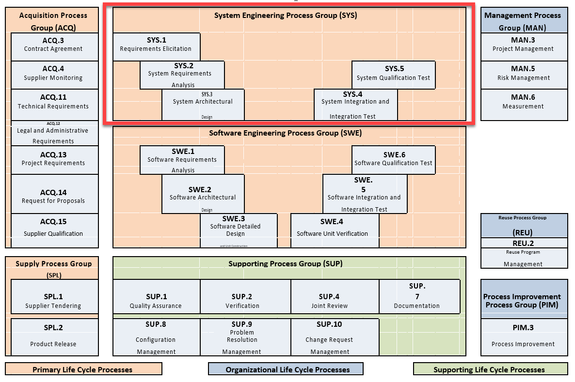 System Engineering Process Group (SYS)