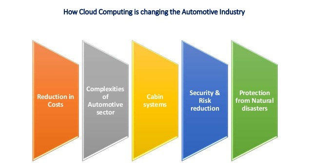 CLOUD OPPORTUNITIES FOR AUTOMOTIVES - orcanos