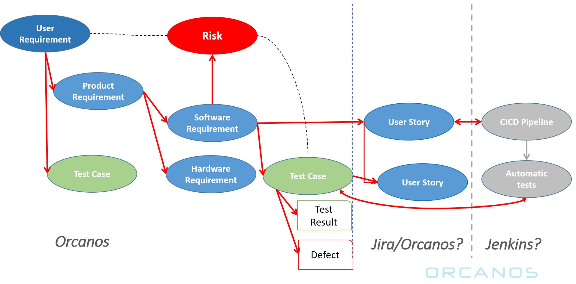 IEC 62304 Compliance - Orcanos SDLC