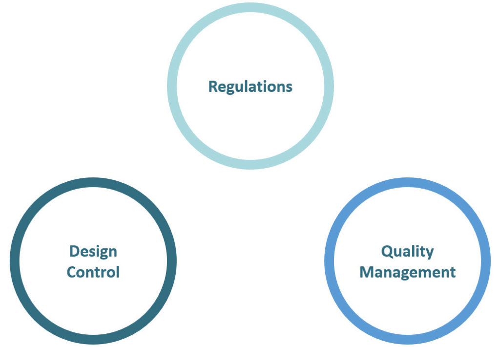 design control, quality, regulation