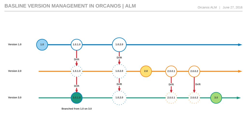 Baseline Version Management on Orcanos  -  ALM - New Page