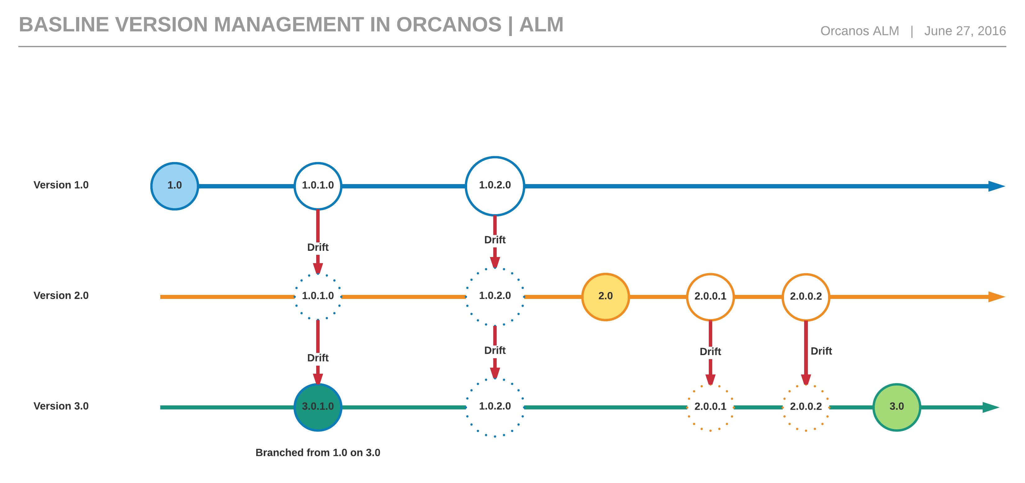 orcanos