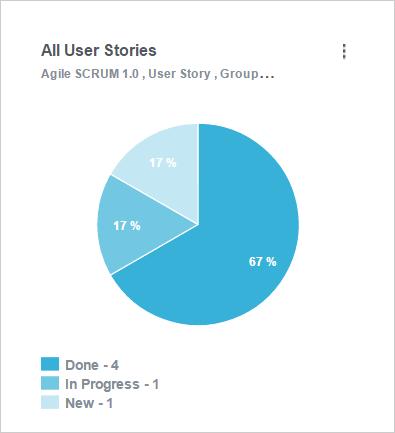 orcanos agile scrum user stories